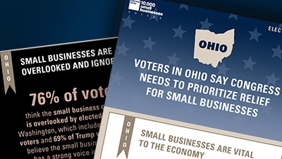 Survey: Ohio Voters Say Congress Should Prioritize Relief for Small Businesses