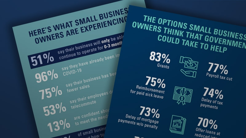 US Small Business Owners Face Great Uncertainty; Over Half Say They Cannot Operate Beyond Three Months